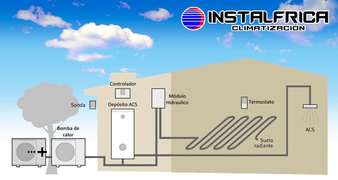 Suelo radiante con bomba de calor top esquema de de una bomba de calor with suelo radiante con - Bomba de frio para suelo radiante ...