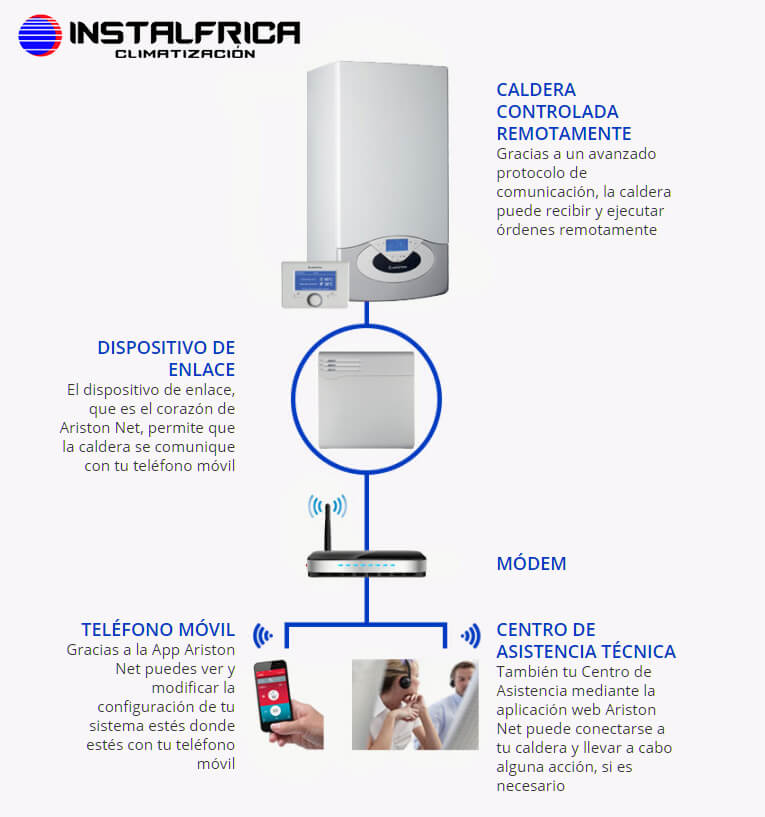 ariston net funcionamiento