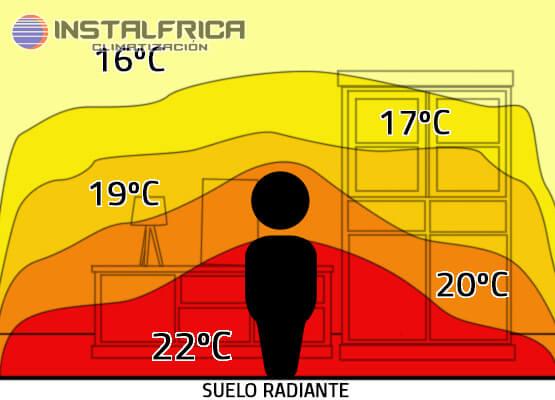 emision calor suelo radiante o radiadores