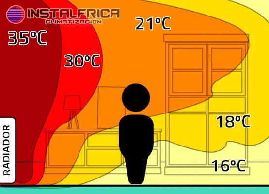 emision calor radiador