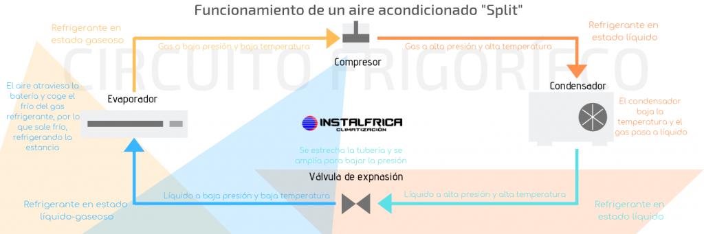 Funcionamiento de un aire acondicionado por instalfrica