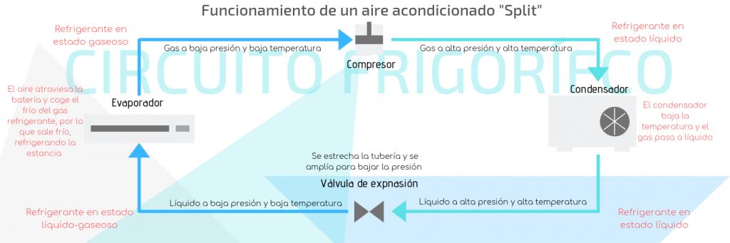 Funcionamiento de un aire acondicionado _Split_ (1)