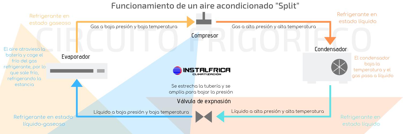 Funcionamiento de un aire acondicionado