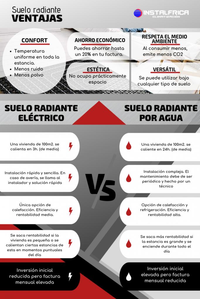 suelo radiante vs suelo radiante electrico